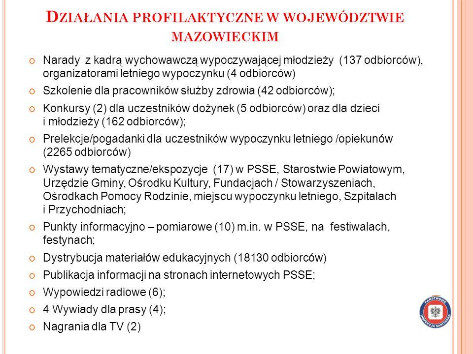 Działania profilaktyczne w województwie mazowieckim