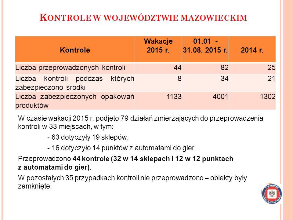 Kontrole w województwie mazowieckim