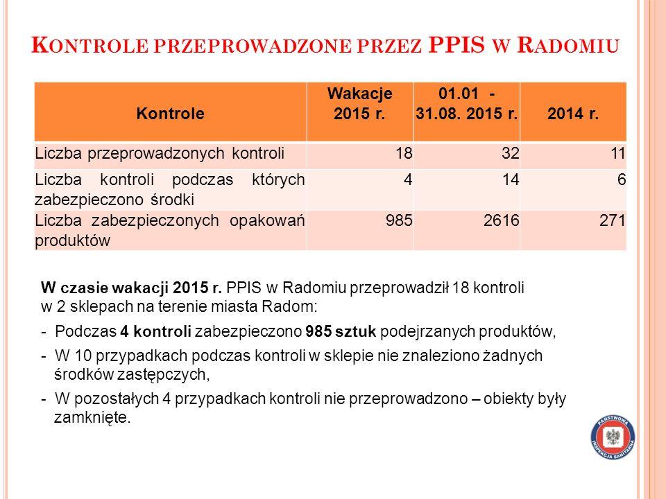 Kontrole przeprowadzone przez PPIS w Radomiu