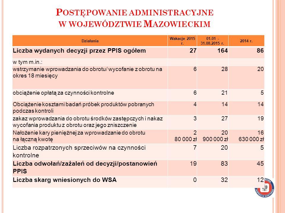 Postępowanie administracyjne w województwie Mazowieckim
