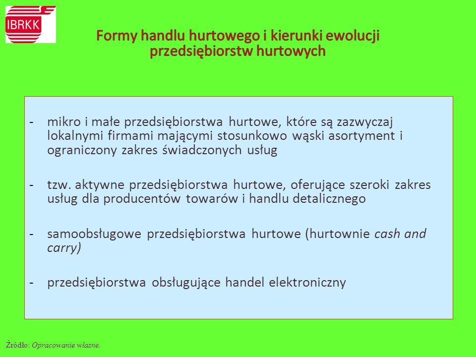 Formy handlu hurtowego i kierunki ewolucji przedsiębiorstw hurtowych