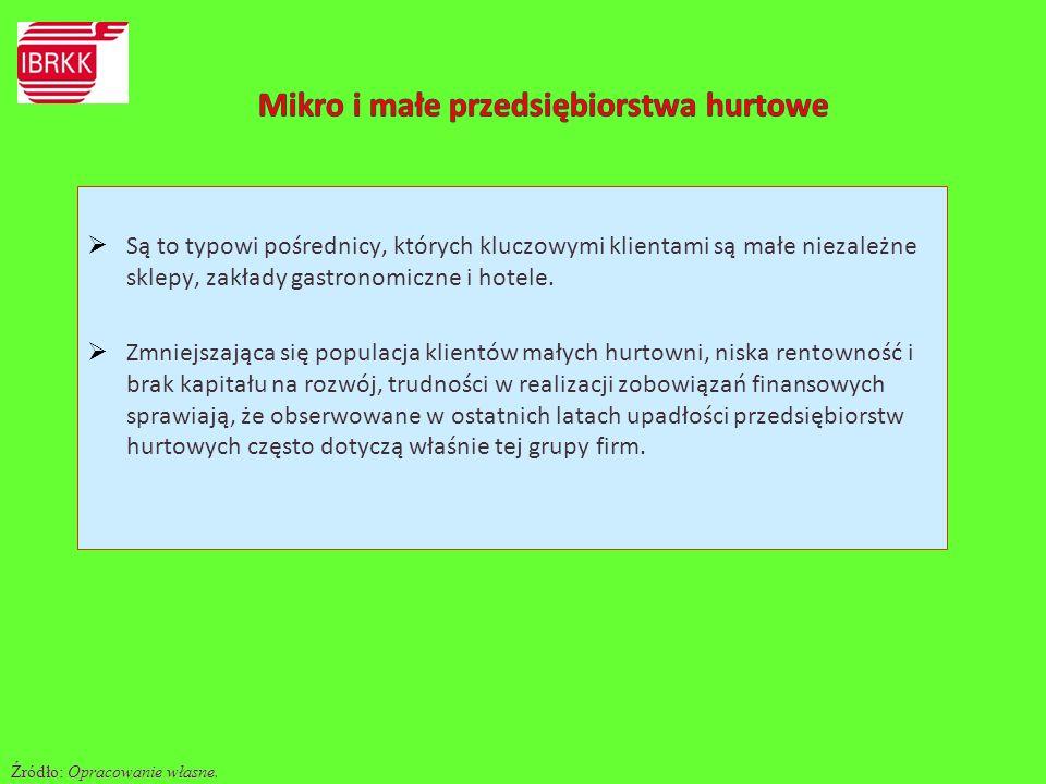 Mikro i małe przedsiębiorstwa hurtowe