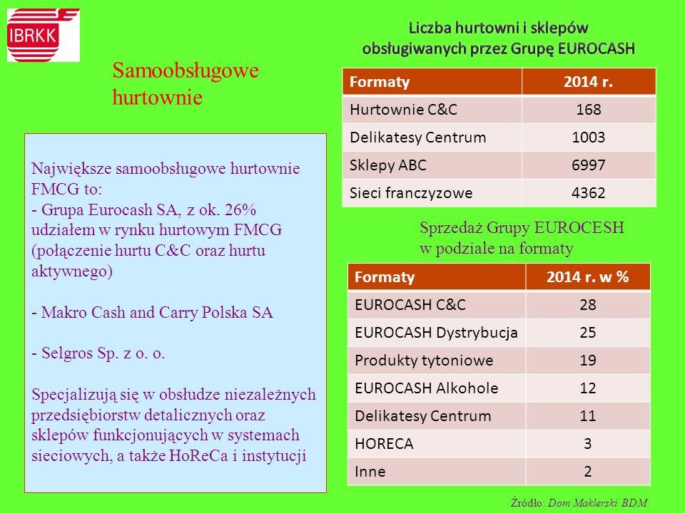 Liczba hurtowni i sklepów obsługiwanych przez Grupę EUROCASH