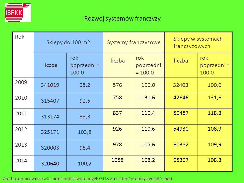 Rozwój systemów franczyzy