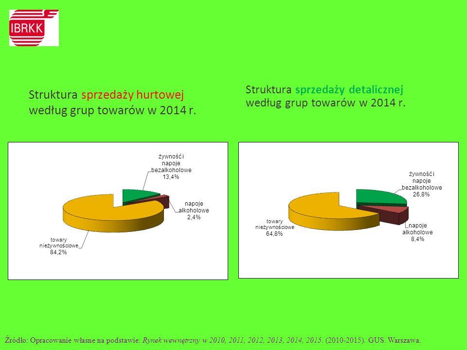 Struktura sprzedaży hurtowej według grup towarów w 2014 r.