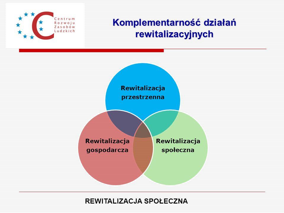 Komplementarność działań rewitalizacyjnych
