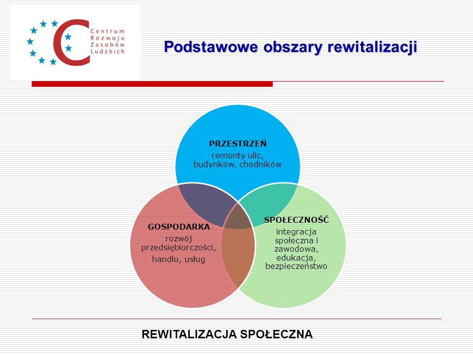 Podstawowe obszary rewitalizacji
