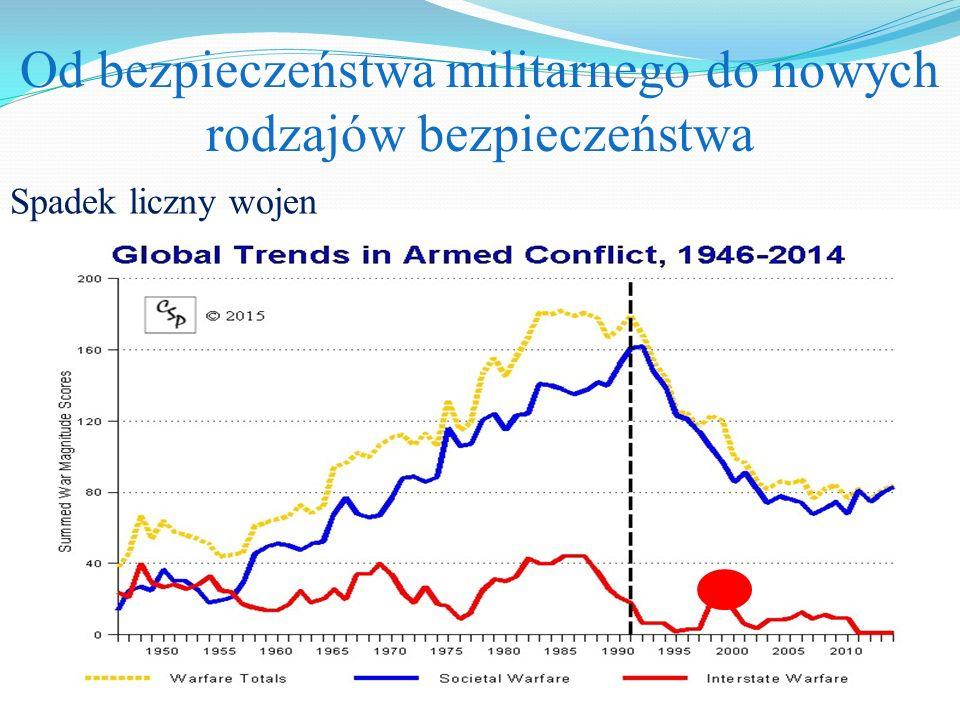 Od bezpieczeństwa militarnego do nowych rodzajów bezpieczeństwa