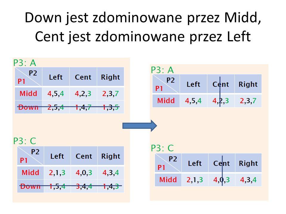 Down jest zdominowane przez Midd, Cent jest zdominowane przez Left