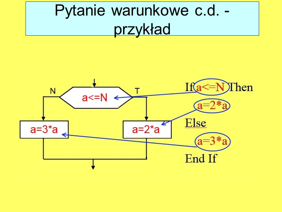 Pytanie warunkowe c.d. - przykład
