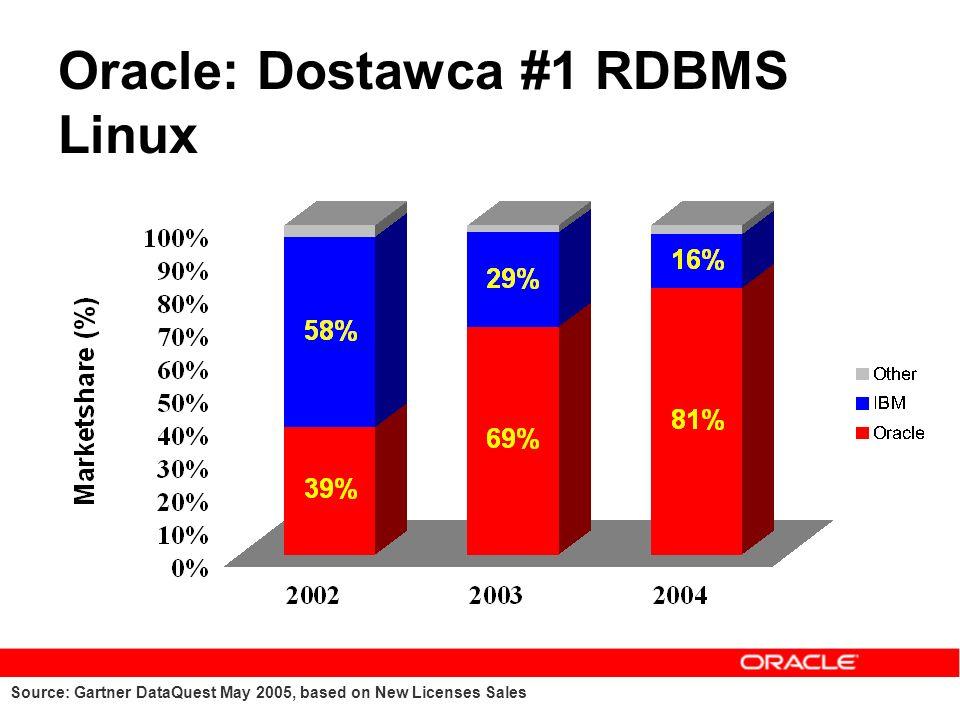 Oracle: Dostawca #1 RDBMS Linux