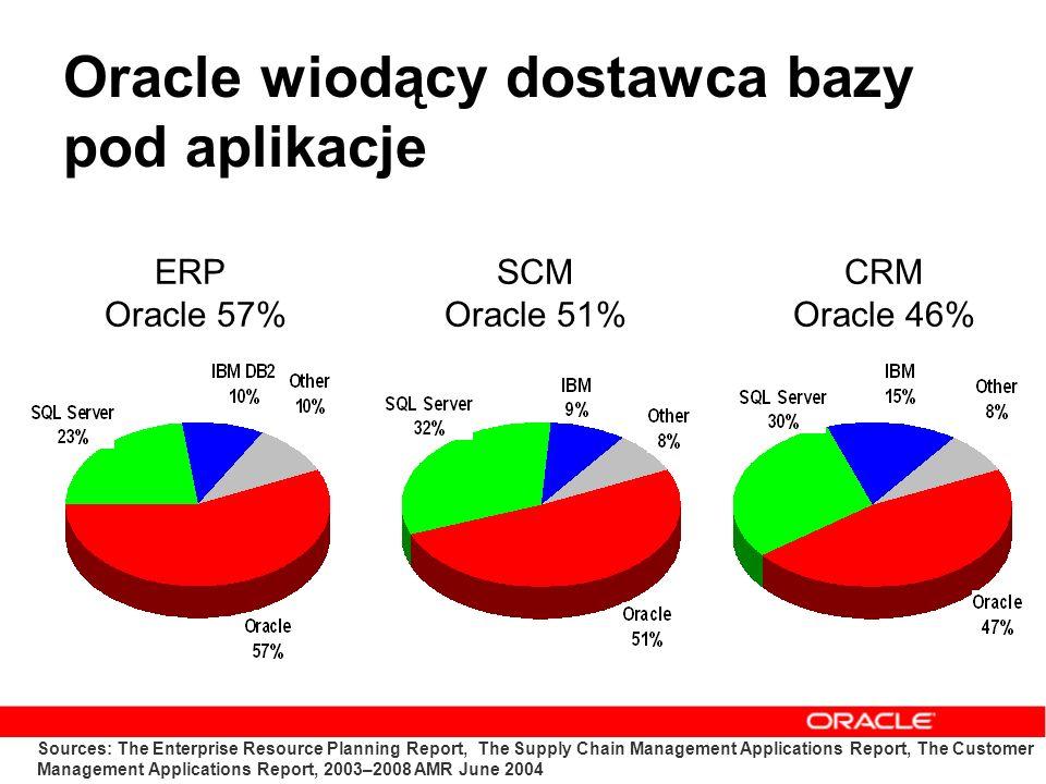 Oracle wiodący dostawca bazy pod aplikacje