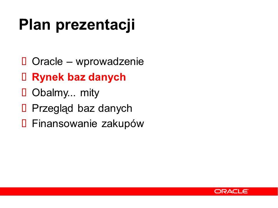 Plan prezentacji Oracle – wprowadzenie Rynek baz danych Obalmy... mity