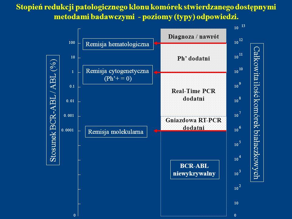 Stopień redukcji patologicznego klonu komórek stwierdzanego dostępnymi