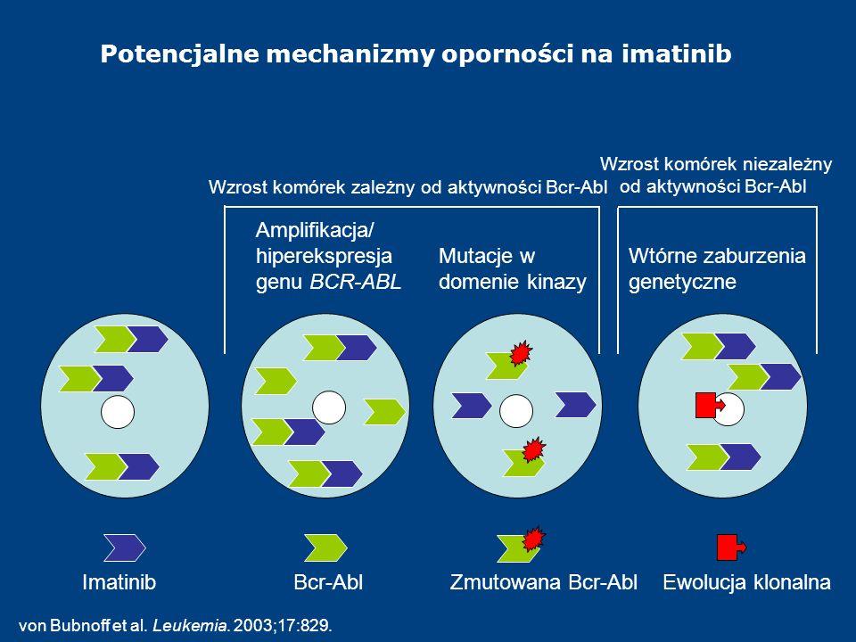 Potencjalne mechanizmy oporności na imatinib