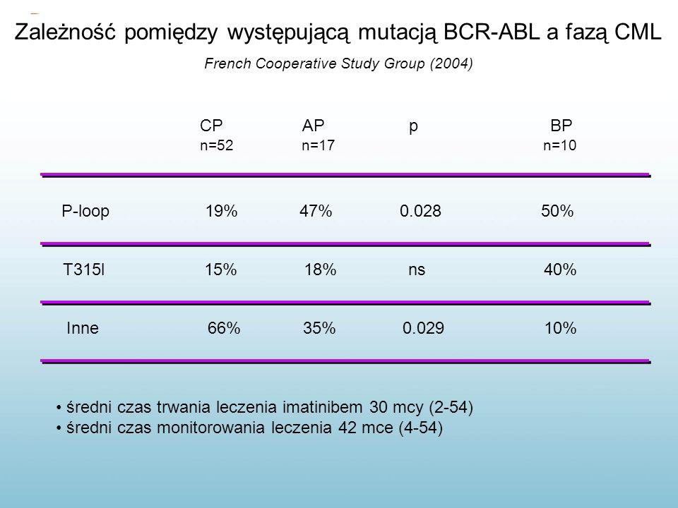 Zależność pomiędzy występującą mutacją BCR-ABL a fazą CML