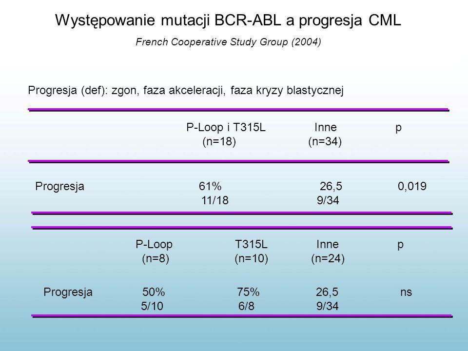 Występowanie mutacji BCR-ABL a progresja CML