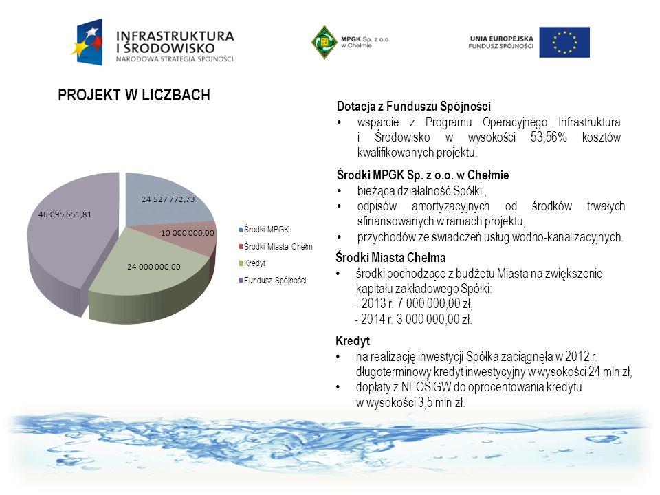 PROJEKT W LICZBACH Dotacja z Funduszu Spójności