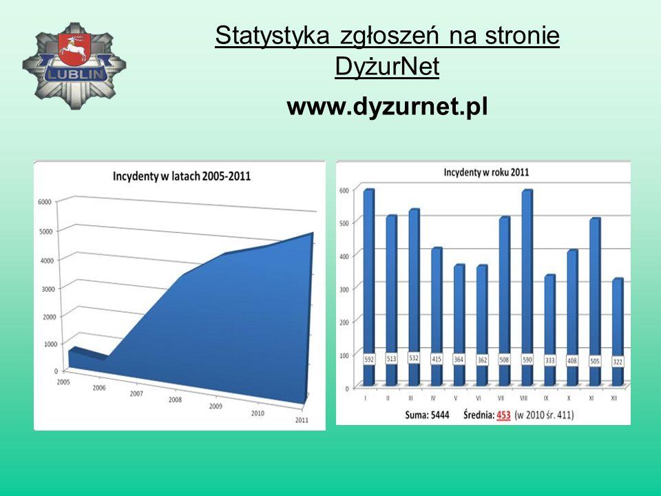 Statystyka zgłoszeń na stronie DyżurNet