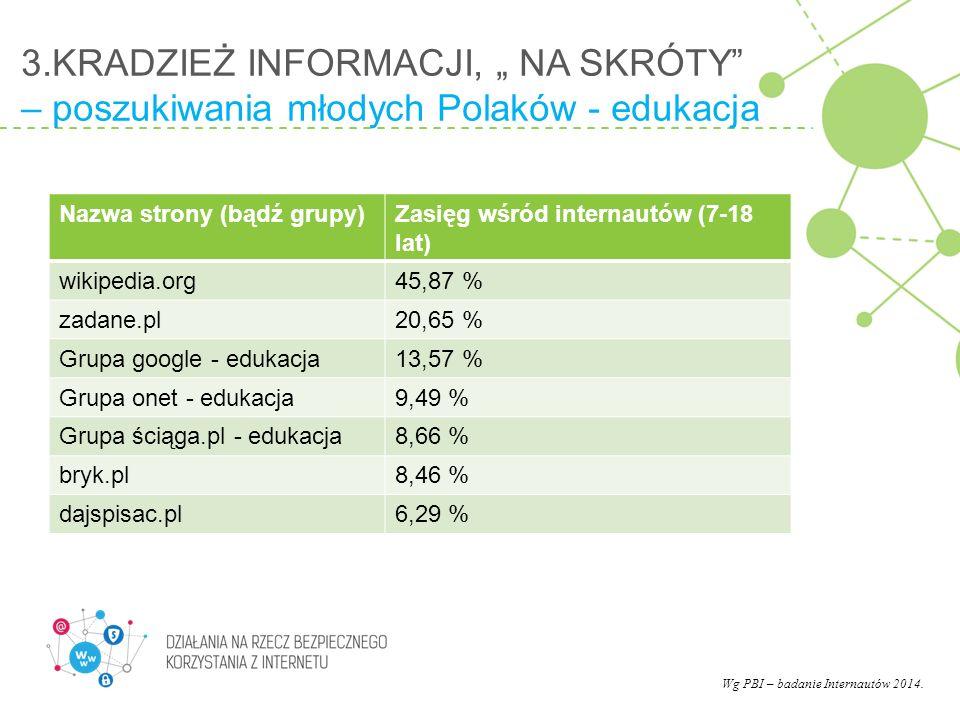 """3.KRADZIEŻ INFORMACJI, """" NA SKRÓTY – poszukiwania młodych Polaków - edukacja"""