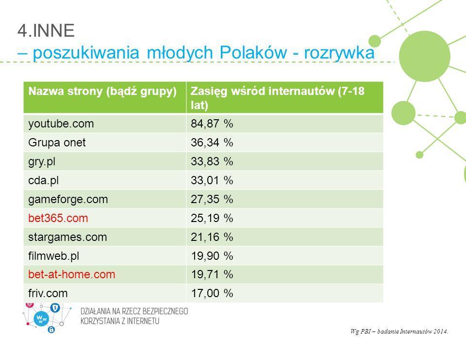 4.INNE – poszukiwania młodych Polaków - rozrywka