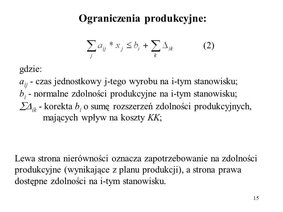 Ograniczenia produkcyjne:
