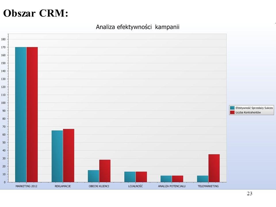 Obszar CRM: