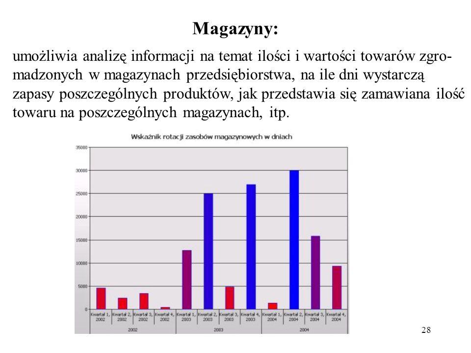 Magazyny: