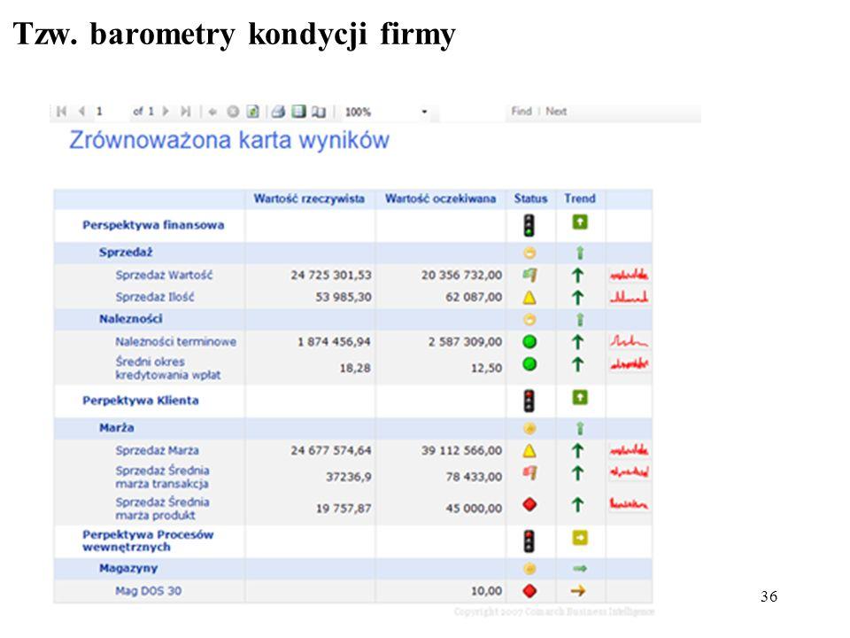 Tzw. barometry kondycji firmy