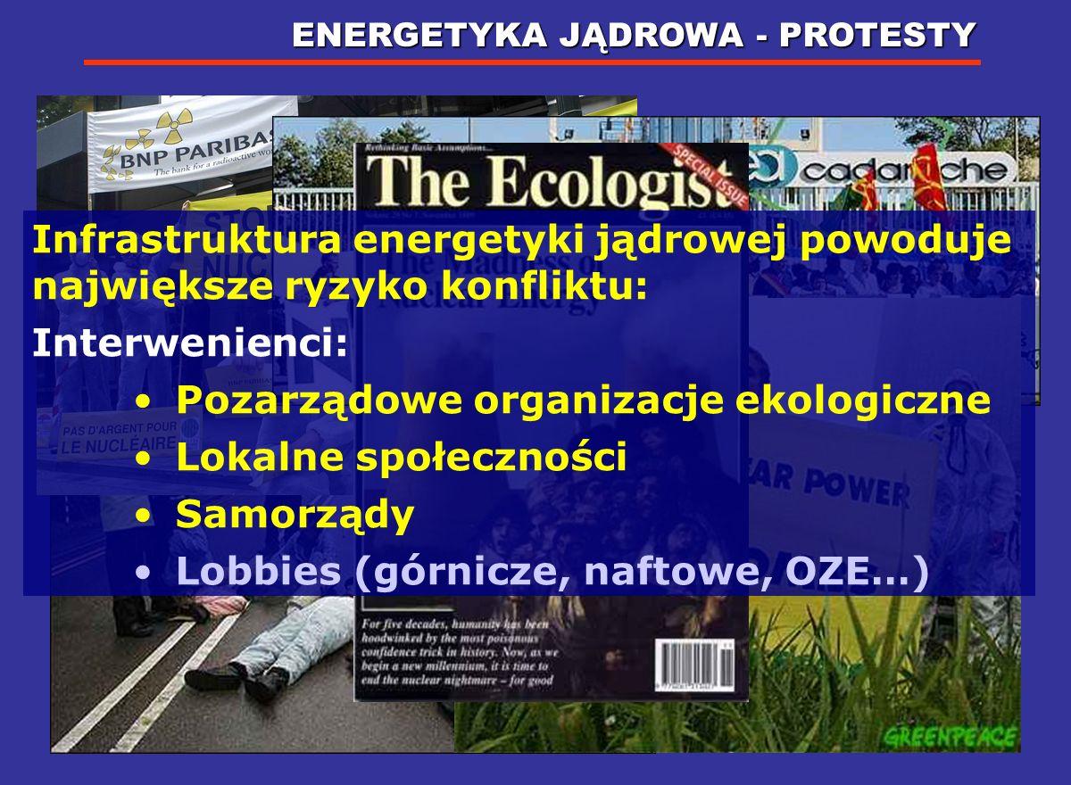 Pozarządowe organizacje ekologiczne Lokalne społeczności Samorządy