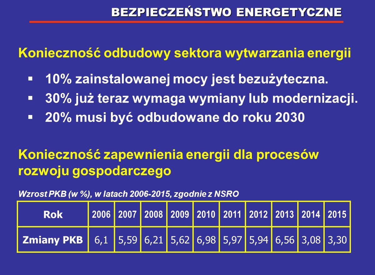 Konieczność odbudowy sektora wytwarzania energii