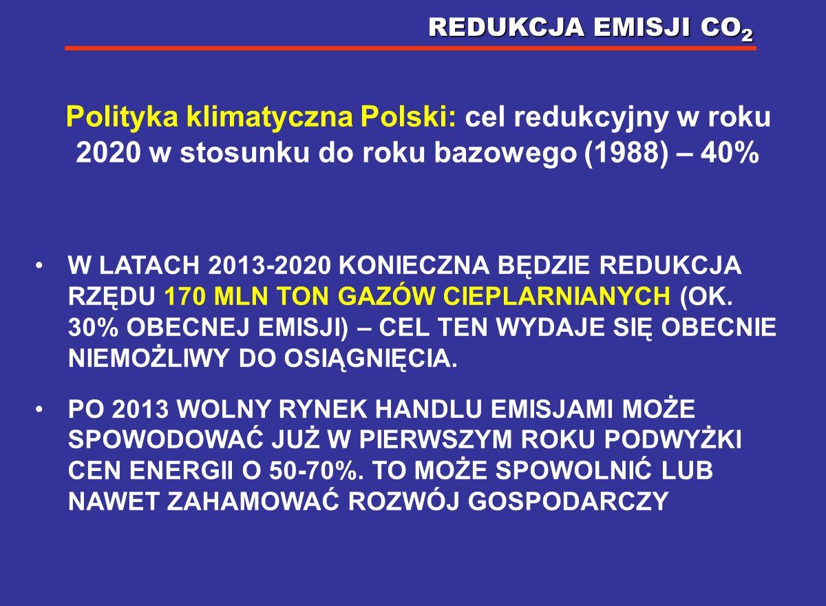 REDUKCJA EMISJI CO2 Polityka klimatyczna Polski: cel redukcyjny w roku 2020 w stosunku do roku bazowego (1988) – 40%