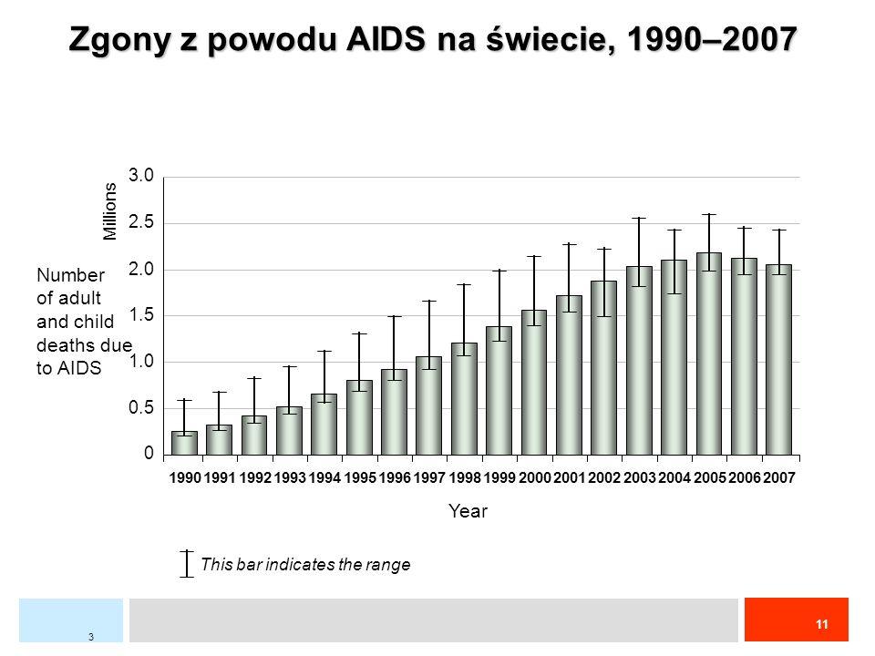 Zgony z powodu AIDS na świecie, 1990–2007