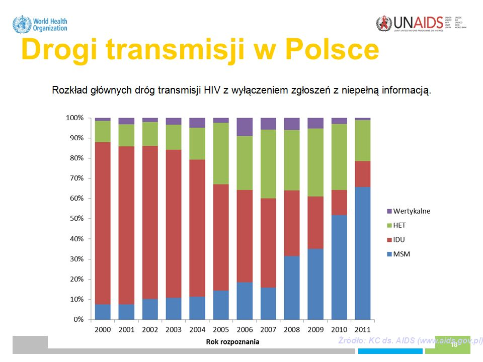 Drogi transmisji w Polsce