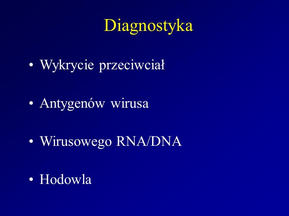 Diagnostyka Wykrycie przeciwciał Antygenów wirusa Wirusowego RNA/DNA