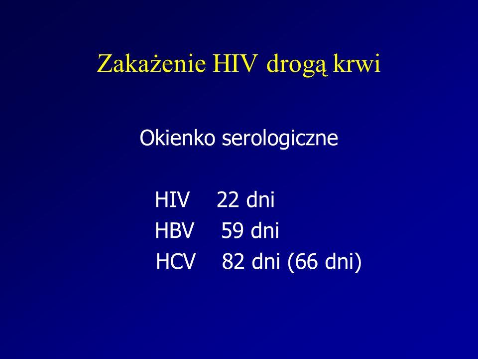 Zakażenie HIV drogą krwi