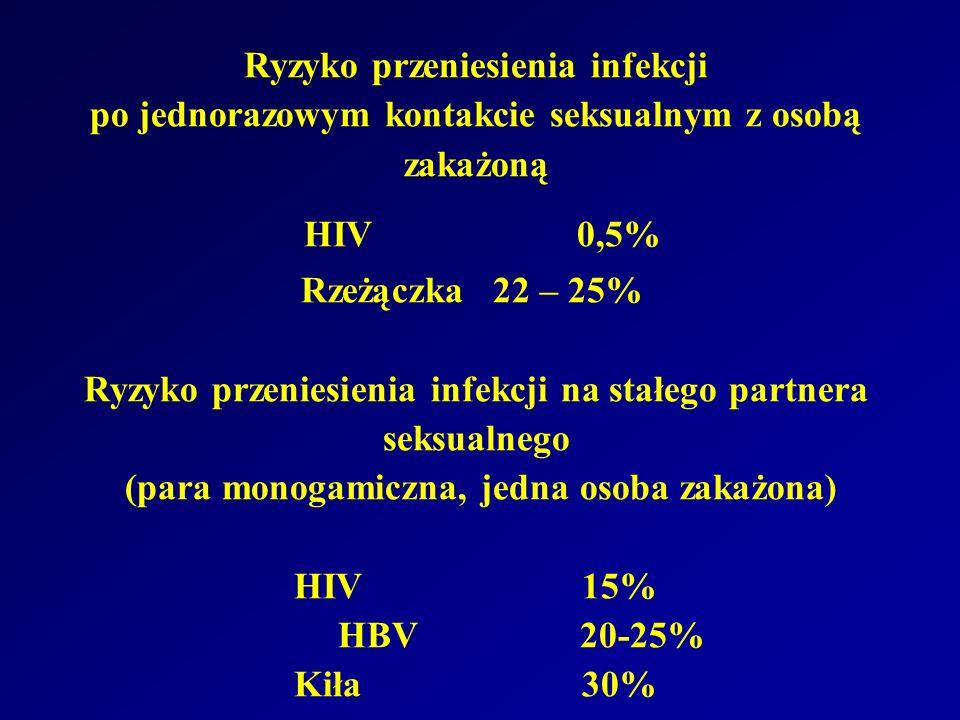 Ryzyko przeniesienia infekcji po jednorazowym kontakcie seksualnym z osobą zakażoną HIV 0,5% Rzeżączka 22 – 25% Ryzyko przeniesienia infekcji na stałego partnera seksualnego (para monogamiczna, jedna osoba zakażona) HIV 15% HBV 20-25% Kiła 30%