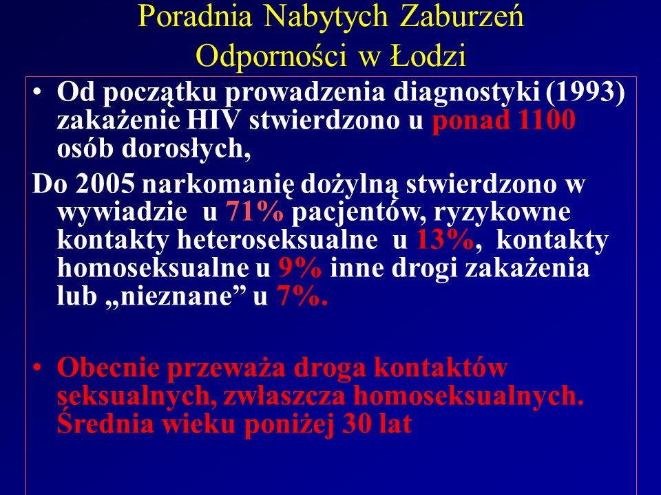 Poradnia Nabytych Zaburzeń Odporności w Łodzi