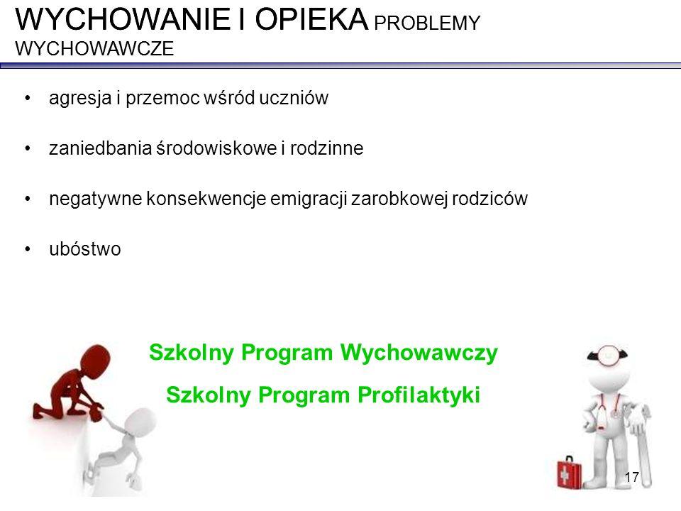 Szkolny Program Wychowawczy Szkolny Program Profilaktyki