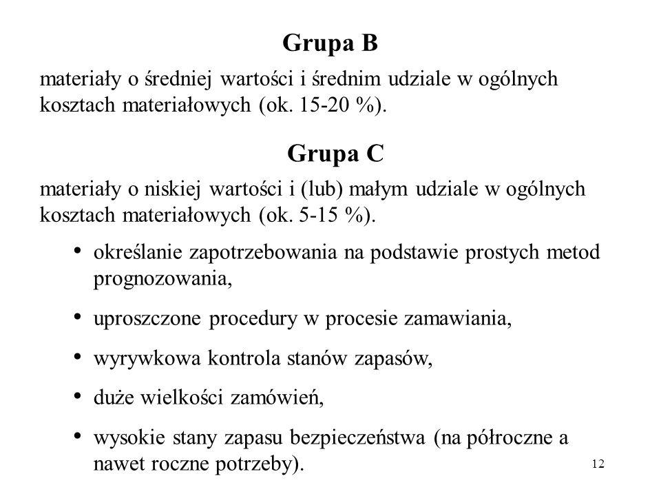 Grupa B materiały o średniej wartości i średnim udziale w ogólnych kosztach materiałowych (ok. 15-20 %).