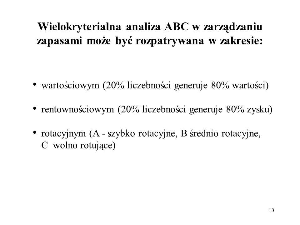 Wielokryterialna analiza ABC w zarządzaniu zapasami może być rozpatrywana w zakresie: