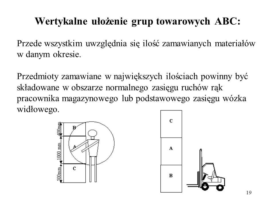 Wertykalne ułożenie grup towarowych ABC: