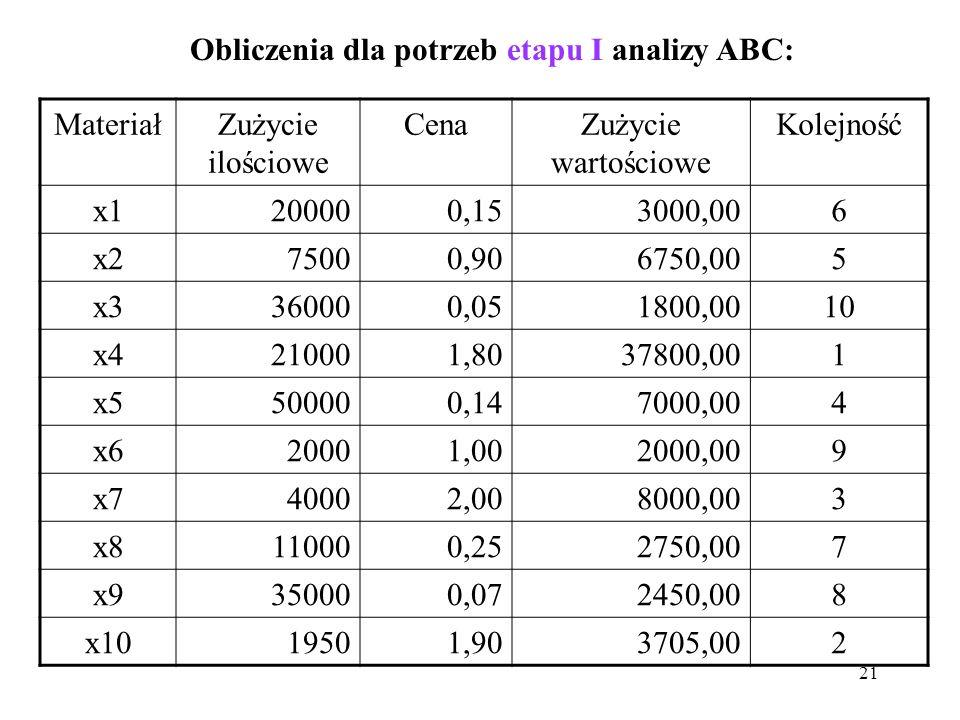Obliczenia dla potrzeb etapu I analizy ABC: