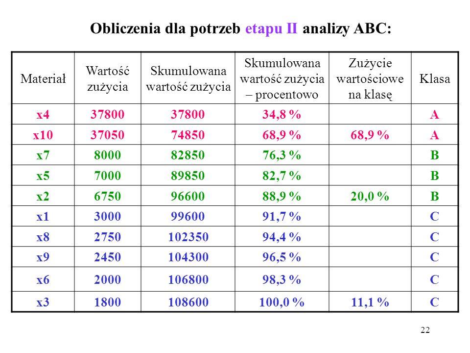 Obliczenia dla potrzeb etapu II analizy ABC: