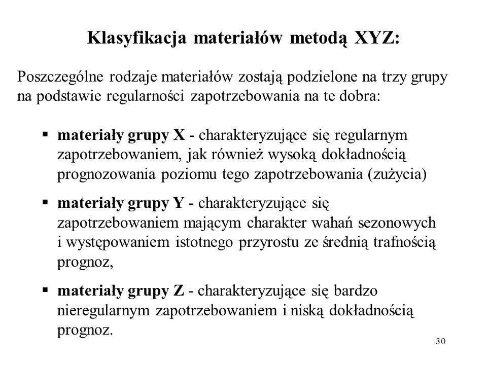 Klasyfikacja materiałów metodą XYZ: