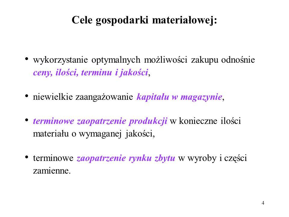 Cele gospodarki materiałowej:
