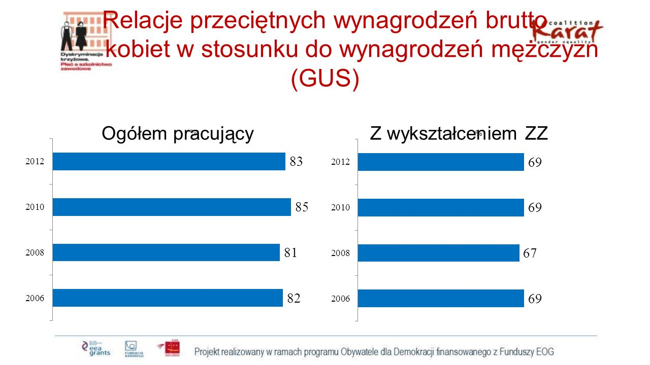 Relacje przeciętnych wynagrodzeń brutto kobiet w stosunku do wynagrodzeń mężczyzn (GUS) Ogółem pracujący Z wykształceniem ZZ