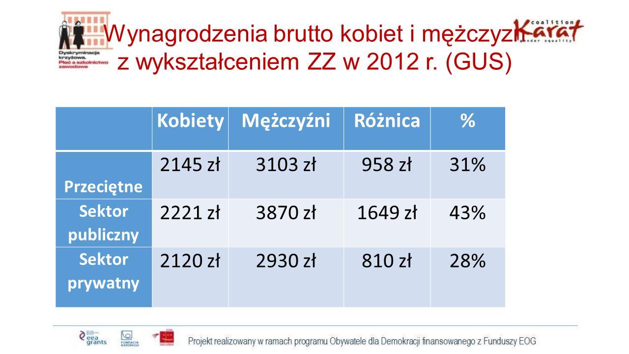 Wynagrodzenia brutto kobiet i mężczyzn z wykształceniem ZZ w 2012 r