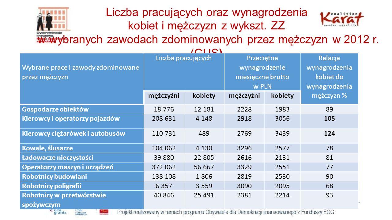 Liczba pracujących oraz wynagrodzenia kobiet i mężczyzn z wykszt