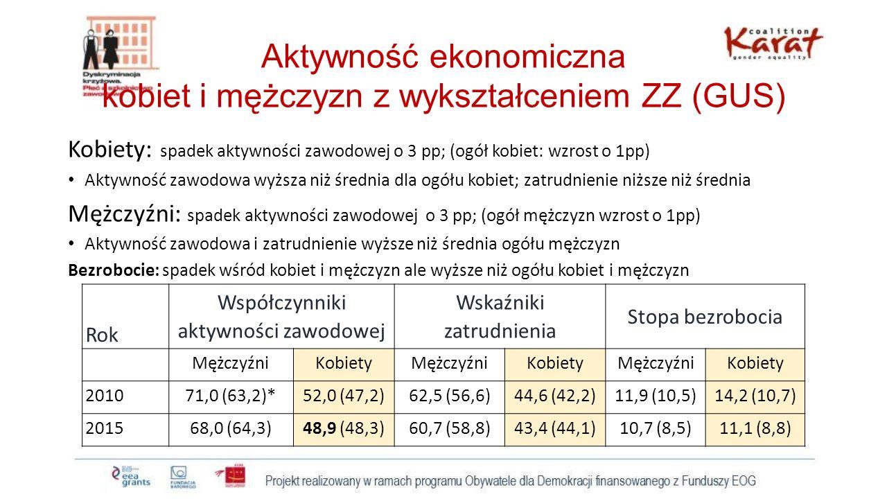 Aktywność ekonomiczna kobiet i mężczyzn z wykształceniem ZZ (GUS)